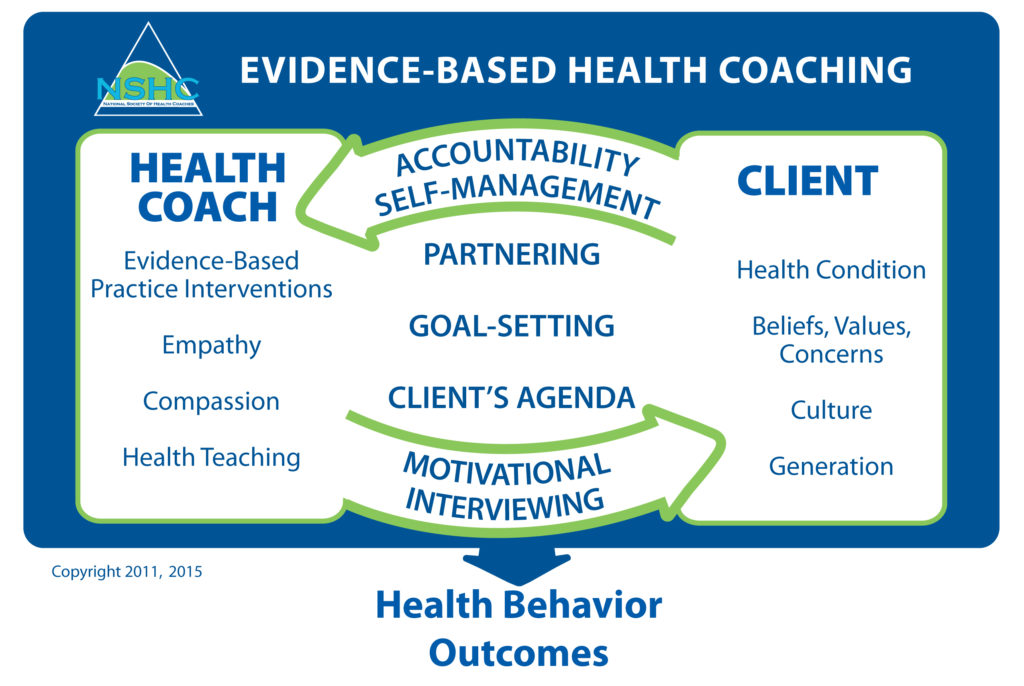 health-coaching-diagram-noreen sholl md chc