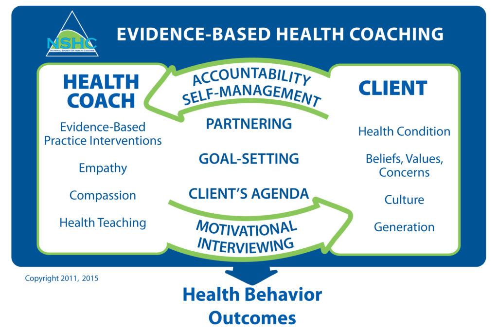 health-coaching-diagram-noreen sholl md chc